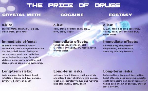 price-of-drugs